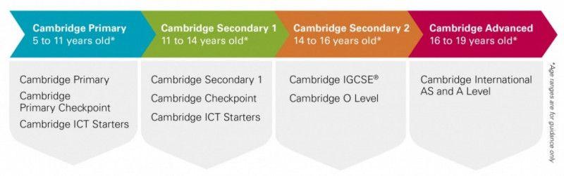 Cambridge International Examinations | Education Destination Malaysia